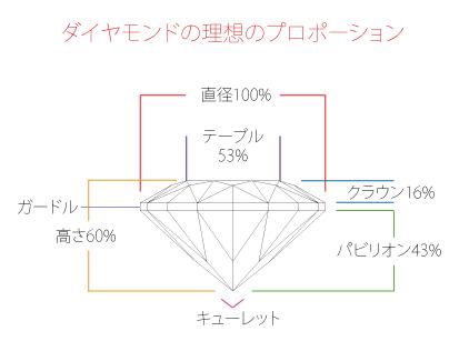ダイヤモンドの理想的なプロポーション